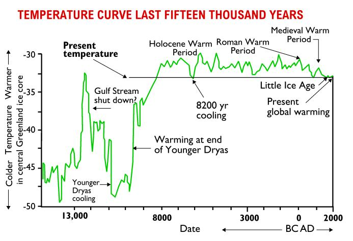 Don J. Easterbrook - Temperature fluctuations over the past 17,000 years