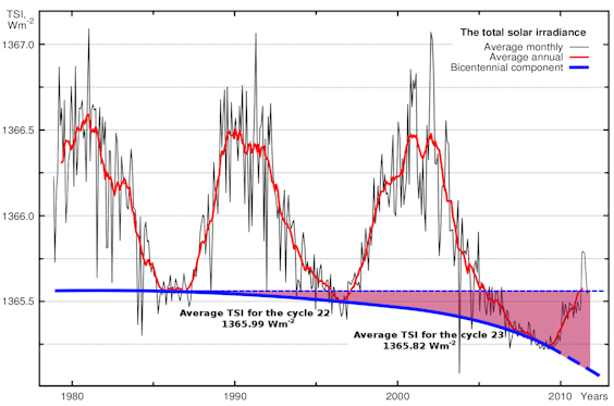 Fig. 2. Total Solar Irradiance (TSI)