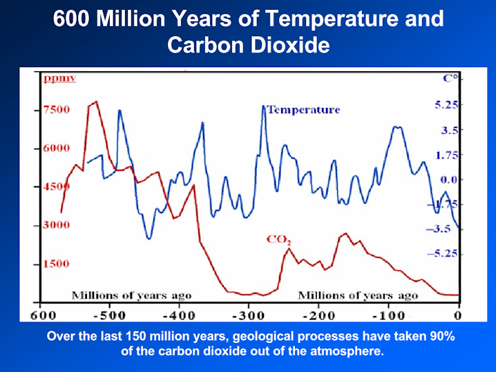 Dr. David Archibald - Temperature and Carbon Dioxide