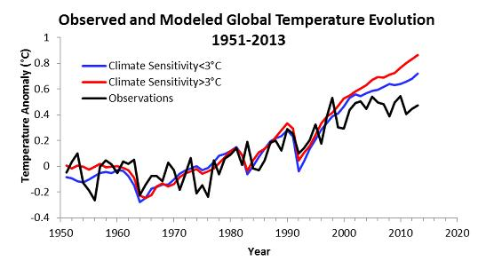 Figure 1. Observed and Modeled Global Temperature Evolution, 1951-2013