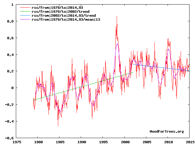 WoodForTrees.org: Temperature trends for RSS MSU lower trop. global mean from 1979 to 2002 and 2002 to 2014.93